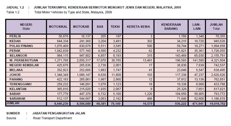 Total Vehicles In Malaysia 2009 My Best Car Dealer